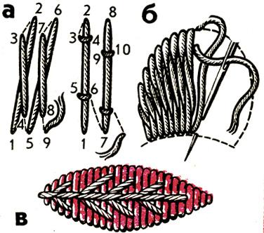 Рис. 47. Гладь вприкреп: а - последовательность выполнения; б - заполнение узора; в - ряды ниток-прикрепок на заполненном гладью узоре